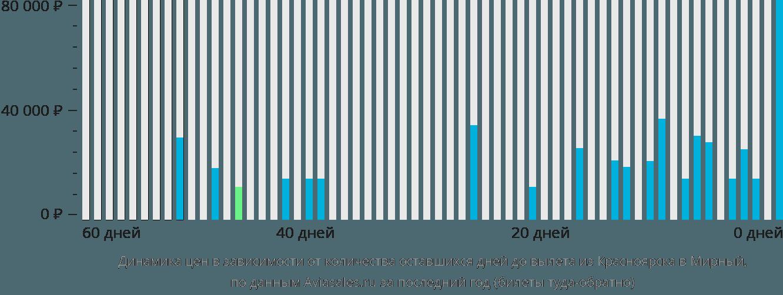 Динамика цен в зависимости от количества оставшихся дней до вылета из Красноярска в Мирный