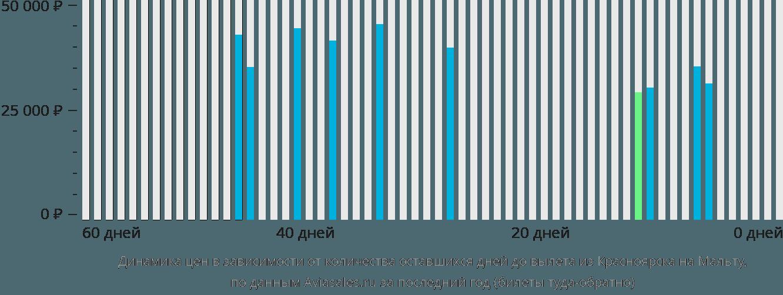 Динамика цен в зависимости от количества оставшихся дней до вылета из Красноярска на Мальту