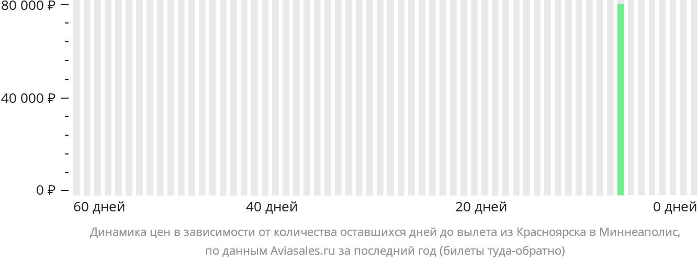 Динамика цен в зависимости от количества оставшихся дней до вылета из Красноярска в Миннеаполис