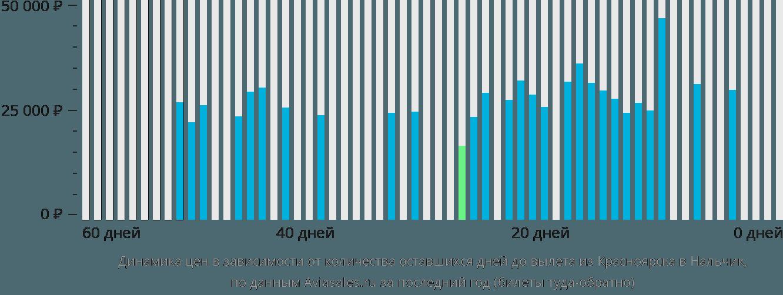 Динамика цен в зависимости от количества оставшихся дней до вылета из Красноярска в Нальчик
