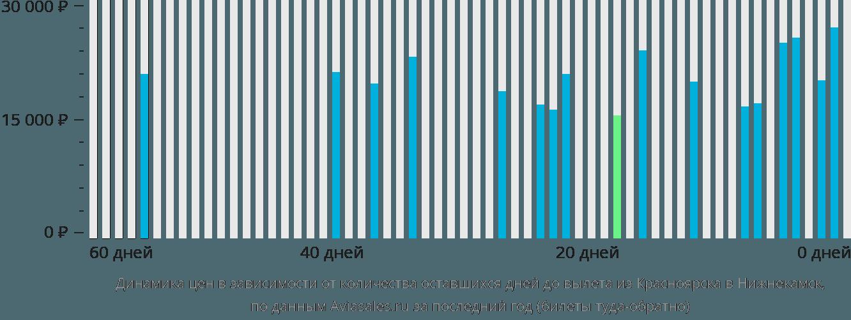 Динамика цен в зависимости от количества оставшихся дней до вылета из Красноярска в Нижнекамск