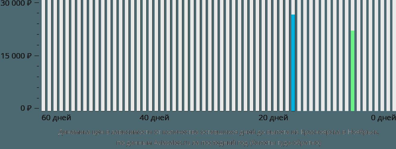 Динамика цен в зависимости от количества оставшихся дней до вылета из Красноярска в Ноябрьск