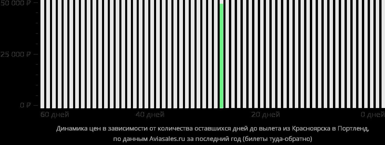 Динамика цен в зависимости от количества оставшихся дней до вылета из Красноярска в Портленд