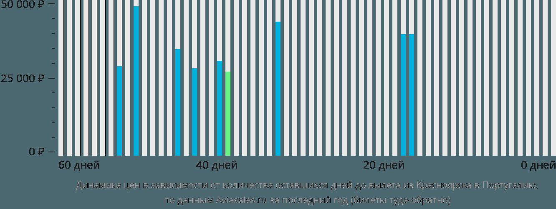 Динамика цен в зависимости от количества оставшихся дней до вылета из Красноярска в Португалию