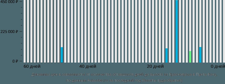 Динамика цен в зависимости от количества оставшихся дней до вылета из Красноярска в Пунта-Кану
