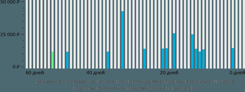 Динамика цен в зависимости от количества оставшихся дней до вылета из Красноярска в Полярный