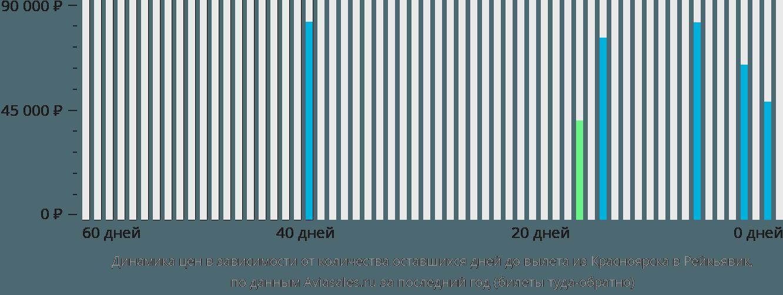 Динамика цен в зависимости от количества оставшихся дней до вылета из Красноярска в Рейкьявик