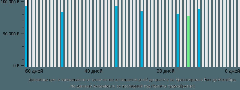 Динамика цен в зависимости от количества оставшихся дней до вылета из Красноярска в Рио-де-Жанейро