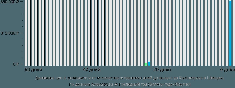 Динамика цен в зависимости от количества оставшихся дней до вылета из Красноярска в Швецию