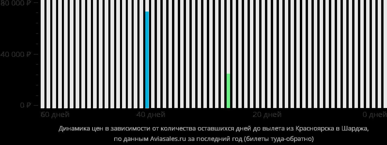 Динамика цен в зависимости от количества оставшихся дней до вылета из Красноярска в Шарджу