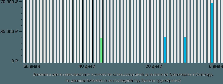 Динамика цен в зависимости от количества оставшихся дней до вылета из Красноярска в Салехард