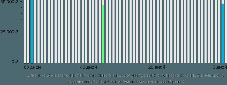 Динамика цен в зависимости от количества оставшихся дней до вылета из Красноярска в Шарм-эль-Шейх