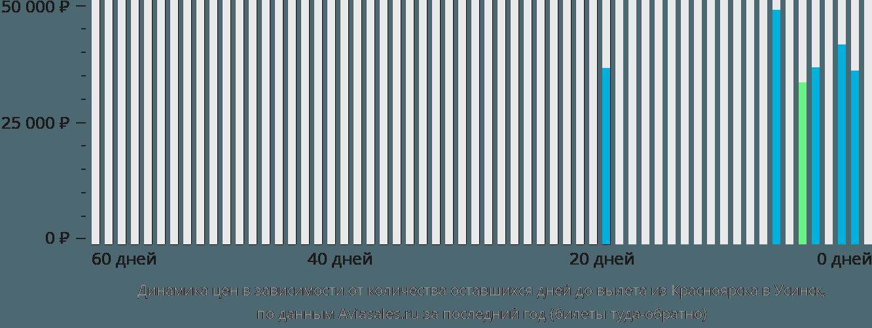 Динамика цен в зависимости от количества оставшихся дней до вылета из Красноярска в Усинск