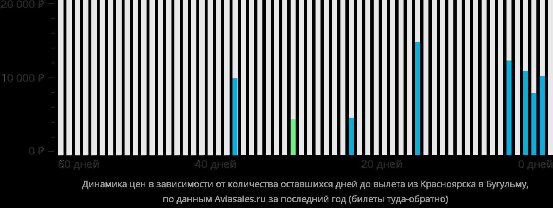 Динамика цен в зависимости от количества оставшихся дней до вылета из Красноярска в Бугульму
