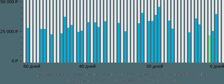 Динамика цен в зависимости от количества оставшихся дней до вылета из Красноярска в Вену
