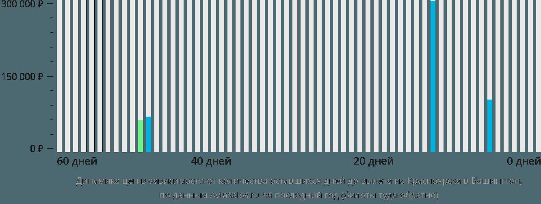 Динамика цен в зависимости от количества оставшихся дней до вылета из Красноярска в Вашингтон
