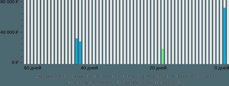 Динамика цен в зависимости от количества оставшихся дней до вылета из Киркенеса в Олесунн