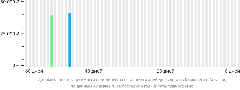 Динамика цен в зависимости от количества оставшихся дней до вылета из Киркенеса в Анталью