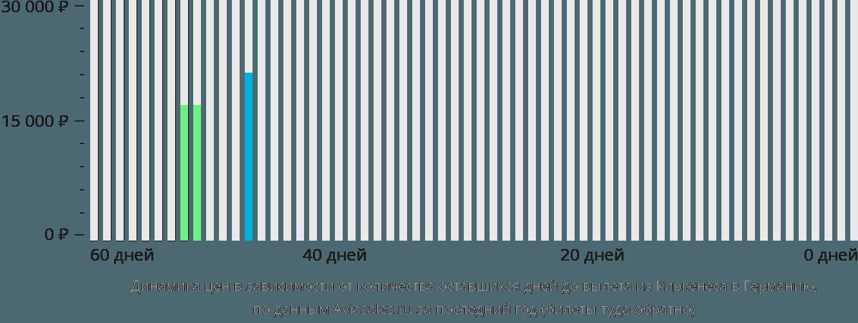 Динамика цен в зависимости от количества оставшихся дней до вылета из Киркенеса в Германию