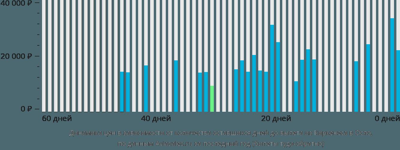 Динамика цен в зависимости от количества оставшихся дней до вылета из Киркенеса в Осло