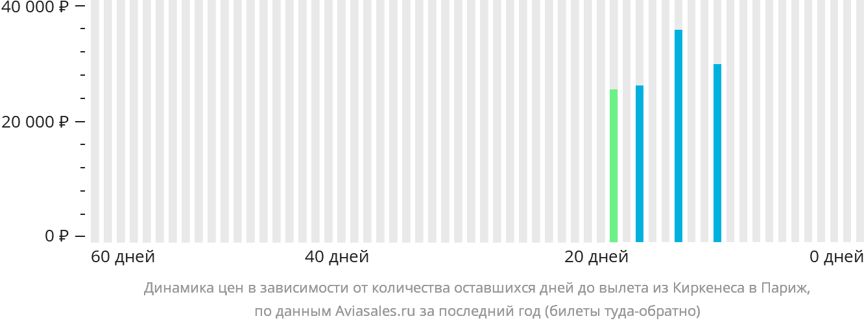 Динамика цен в зависимости от количества оставшихся дней до вылета из Киркенеса в Париж