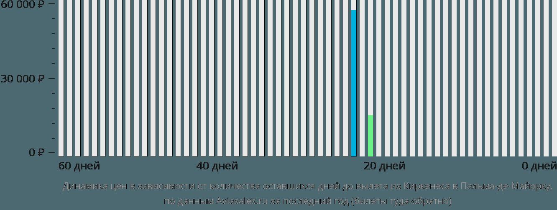 Динамика цен в зависимости от количества оставшихся дней до вылета из Киркенеса в Пальма-де-Майорку