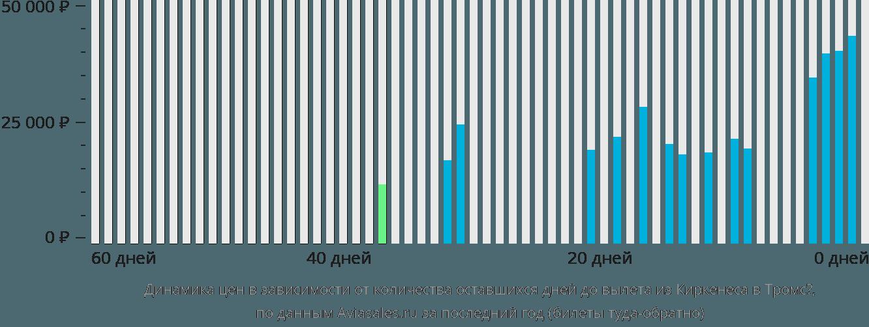 Динамика цен в зависимости от количества оставшихся дней до вылета из Киркенеса в Тромсё