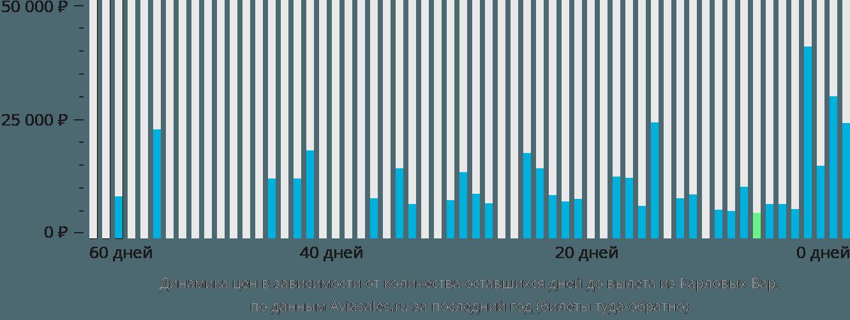Динамика цен в зависимости от количества оставшихся дней до вылета из Карловых Вар