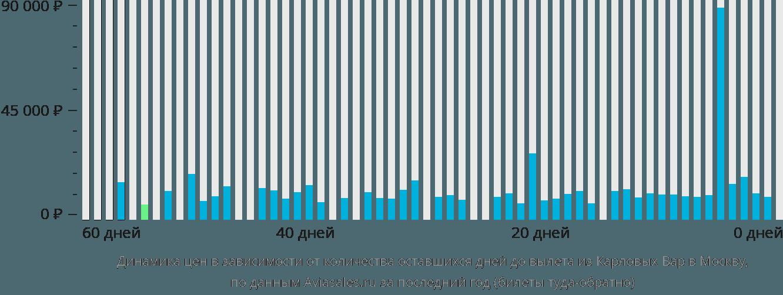 Динамика цен в зависимости от количества оставшихся дней до вылета из Карловых Вар в Москву
