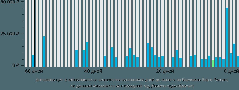 Динамика цен в зависимости от количества оставшихся дней до вылета из Карловых Вар в Россию