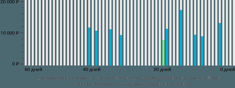 Динамика цен в зависимости от количества оставшихся дней до вылета из Куньмина на Пхукет