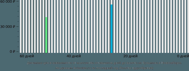 Динамика цен в зависимости от количества оставшихся дней до вылета из Куньмина в Новосибирск