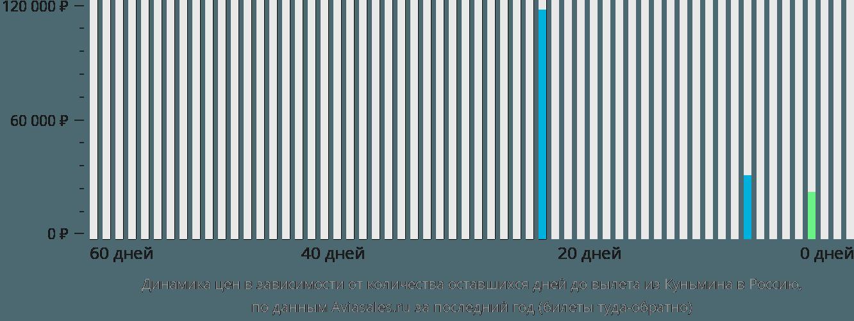 Динамика цен в зависимости от количества оставшихся дней до вылета из Куньмина в Россию
