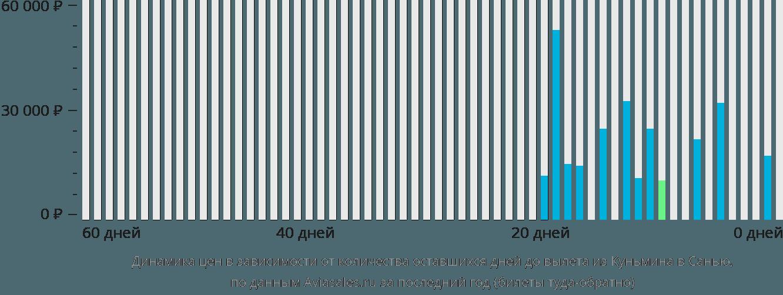 Динамика цен в зависимости от количества оставшихся дней до вылета из Куньмина в Санью