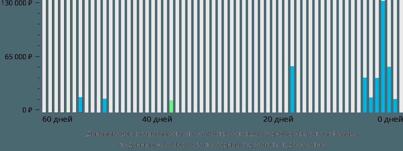 Динамика цен в зависимости от количества оставшихся дней до вылета из Комацу