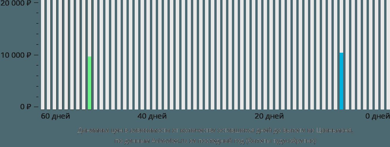 Динамика цен в зависимости от количества оставшихся дней до вылета из Цзиньмэна