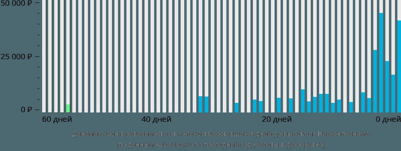 Динамика цен в зависимости от количества оставшихся дней до вылета из Накхонпханома