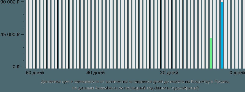 Динамика цен в зависимости от количества оставшихся дней до вылета из Кокшетау в Россию