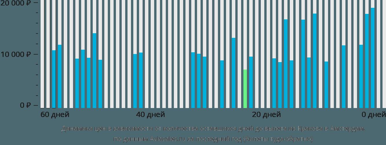 Динамика цен в зависимости от количества оставшихся дней до вылета из Кракова в Амстердам
