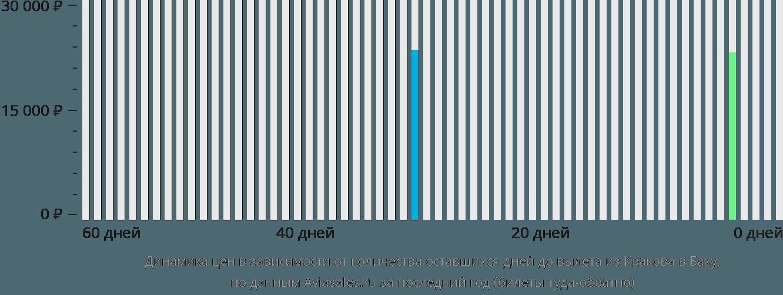 Динамика цен в зависимости от количества оставшихся дней до вылета из Кракова в Баку