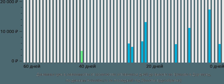 Динамика цен в зависимости от количества оставшихся дней до вылета из Кракова в Дортмунд