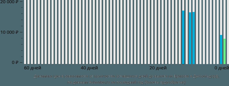Динамика цен в зависимости от количества оставшихся дней до вылета из Кракова в Дюссельдорф