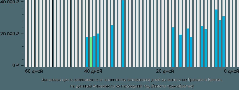 Динамика цен в зависимости от количества оставшихся дней до вылета из Кракова в Ереван