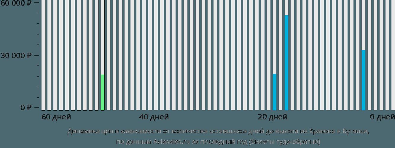 Динамика цен в зависимости от количества оставшихся дней до вылета из Кракова в Кутаиси
