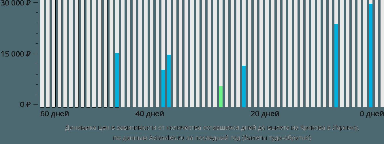 Динамика цен в зависимости от количества оставшихся дней до вылета из Кракова в Ларнаку