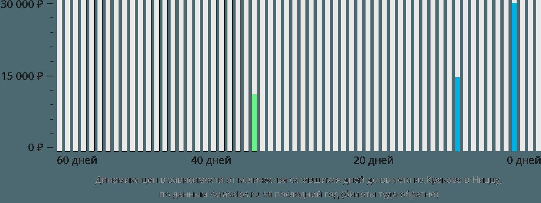 Динамика цен в зависимости от количества оставшихся дней до вылета из Кракова в Ниццу