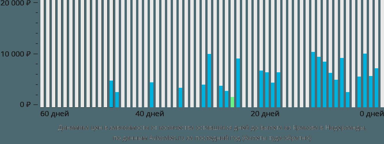 Динамика цен в зависимости от количества оставшихся дней до вылета из Кракова в Нидерланды