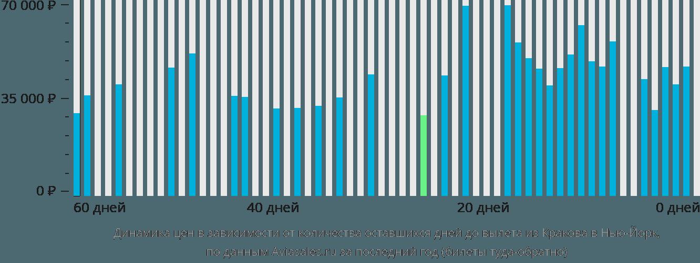 Динамика цен в зависимости от количества оставшихся дней до вылета из Кракова в Нью-Йорк
