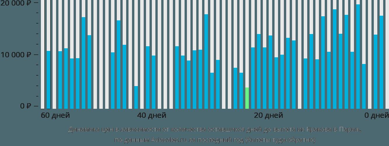 Динамика цен в зависимости от количества оставшихся дней до вылета из Кракова в Париж