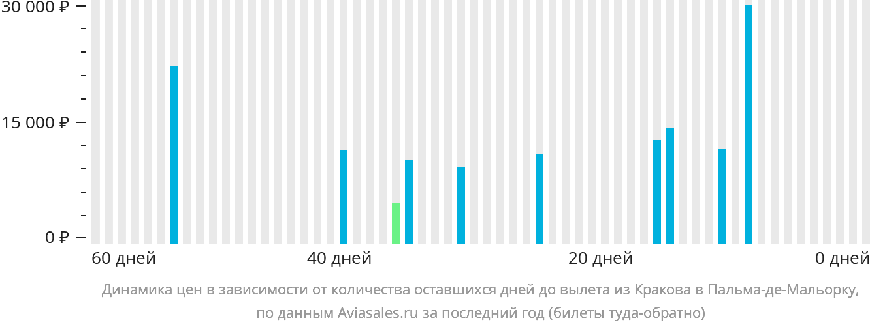 Динамика цен в зависимости от количества оставшихся дней до вылета из Кракова в Пальма-де-Мальорку